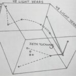 Overeni a prevedeni hvezdne mapy Bety Hillove do 3D